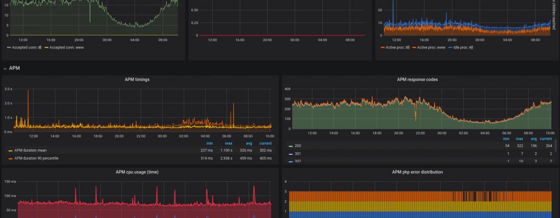 monitoring PHP